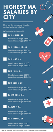 The 8 U.S. Cities Paying the Highest Medical Assistant Salaries