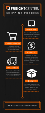 Infographic on shipping packages